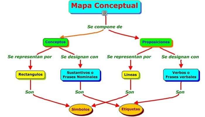 Programas para hacer mapas conceptuales