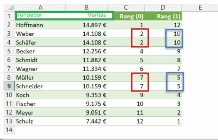 Valores con el mismo rango en tabla de Excel